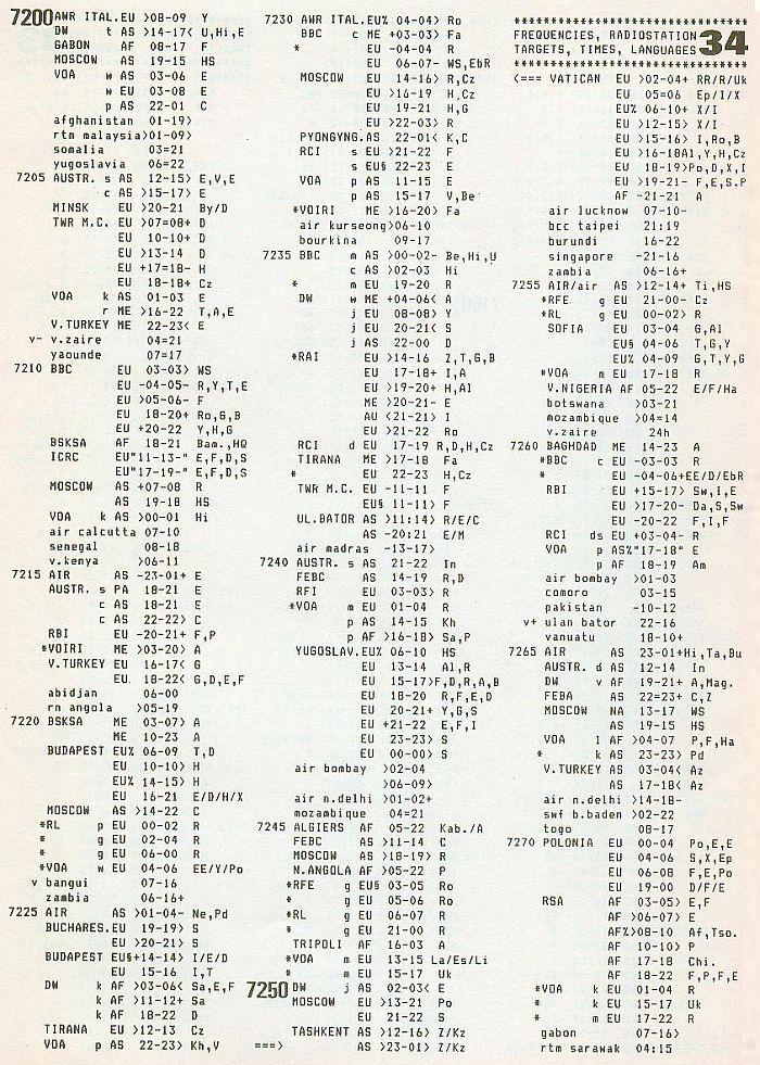 ILG History 7200 khz