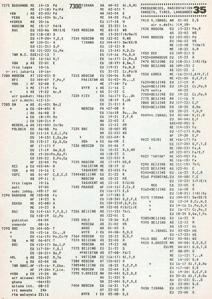 ILG History 7275 khz